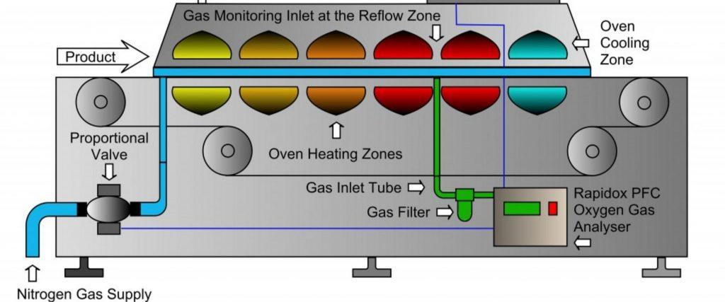 Mencegah korosi pada logam inert gasses blanketing (2)